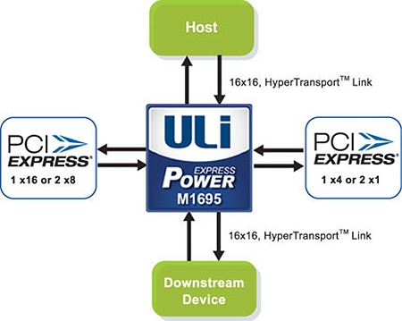 ULi M1695 connectivity and features.