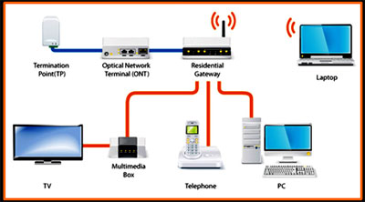 A conventional  fiber broadband home setup. Typically, an optical fiber patch cable is used to connect the TP to the ONT. Next, a LAN cable is used to wire the ONT to the home gateway or router. Image source - M1 Limited.