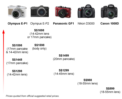 A simple price comparison between interchangeable-lens cameras, leaving out specs & features, using official suggested retail prices.