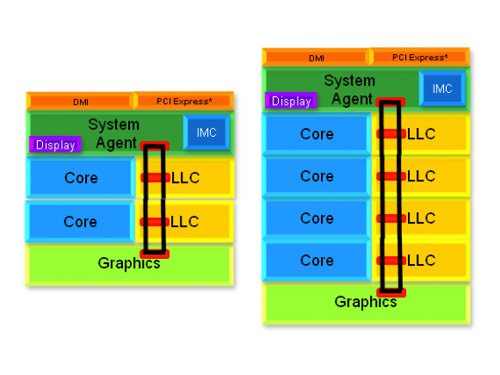 The Sandy Bridge ring architecture allows Intel to add and remove cores, graphics and cache to create various configurations to suit market needs. Pictured above is a dual-core (left) and a quad-core (right) version.
