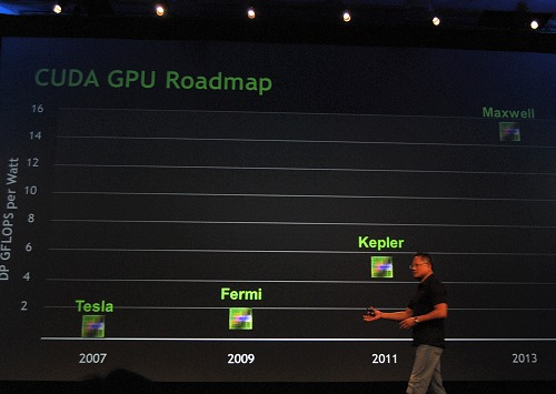 Roadmaps - something NVIDIA seldom ever reveals, but Jen-Hsun was confident enough to share it with the audience at GTC 2010. Note that DP GFLOPS per Watt is dual-precision gigaFLOPS of performance obtained per Watt.