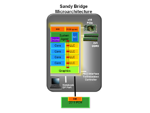 The Sandy Bridge block diagram.