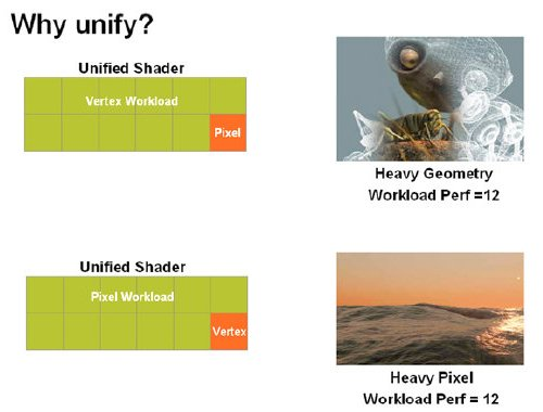 Efficient use of all shader processors in a unified architecture and its associated 'net performance' in this ideal scenario.