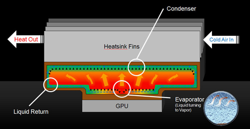 A diagram showing how vapor chamber technology works. In a nutshell, liquid near the GPU core evaporates, carrying heat and condenses at the heatsink fins. This process promises to be faster than traditional heatsink designs.