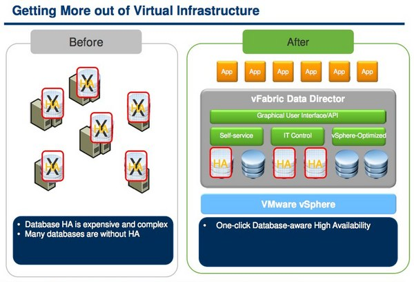 VMware's vFabric Data Director for database provisioning and operations solution is designed to deliver a database as a service (DaaS) model for enterprises.