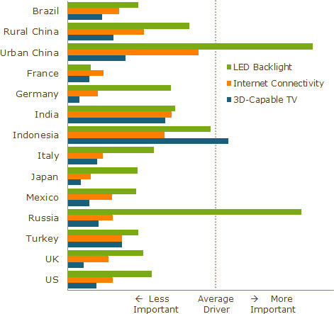 Importance of New Features by Country, Relative to the Other 14 Drivers of TV Replacement. (Source: DisplaySearch, June 2011)