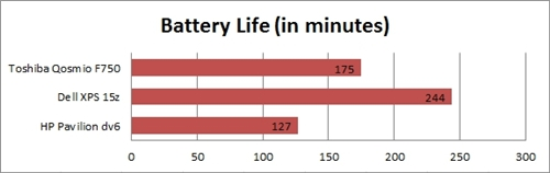 Thanks to the Optimus technology, the Qosmio F750 was able to deliver a long battery life of 175 minutes while running on a discrete graphics card