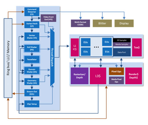 Ivy Bridge's graphics processor block diagram.