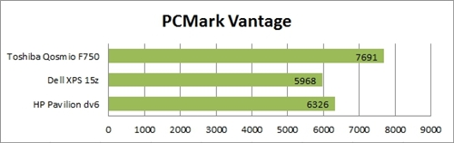 Although marketed as a gaming notebook, it still did surprisingly well in terms of PCMark Vantage benchmarks, making it viable as an all-round package