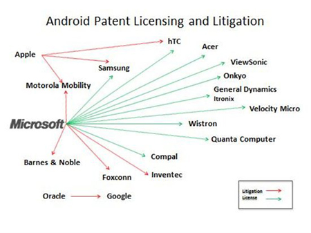 Microsoft's licensing process for the Android platform, with a listing of companies facing lawsuits and and signing on to the licenses shown here. (Source: Microsoft)