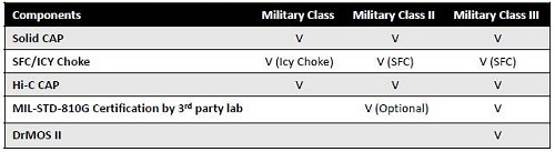 Here's how the different MSI Military Class marketing standards stack up.