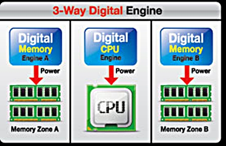 Gigabyte has implemented 3 separate on-board digital PWM controllers to regulate power to the CPU and its memory banks. To complete this package, the motherboard manufacturer has also made available its 3D Power Utility to let users regulate power to these computing components in a user-friendly manner.