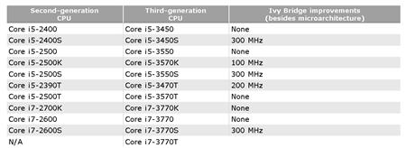 (Source: CPU World)