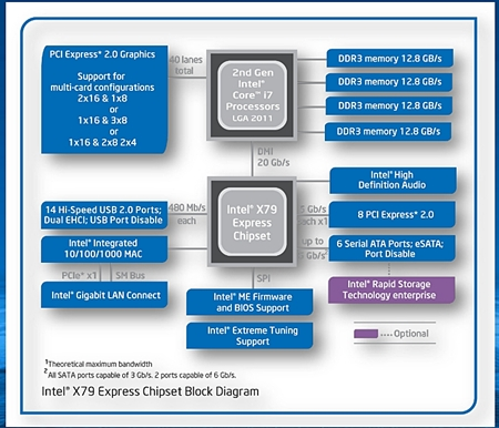 The Intel X79 Express chipset block diagram. Take note of the four memory channels that highlight the platform's quad-channel memory architecture. The default supported memory speeds go up to1600MHz DDR in addition to 1333MHz and 1066MHz still being options too.