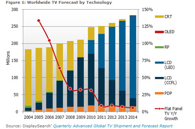 DisplaySearch's Worldwide TV Forecast up to the year 2014. Also notice how LCD TVs with LED backlights will gain dominance over their counterparts as time progresses.