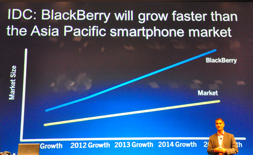 Gregory Wade, Regional Managing Director, East Asia, mentioned that BlackBerry is #1 smartphone in Asian countries like Indonesia, Thailand and the Philippines (1H 2011, GfK). The company believes that BlackBerry will grow faster than its competitors in the Asian Pacific smartphone market.