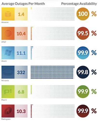 Source: Nasuni Cloud Storage Benchmark Report