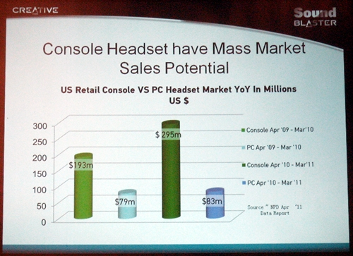 According to Creative, sales revenue from console gaming headsets has grown by almost 53% while sales from PC gaming headsets only managed a paltry 5% growth in the same period. If the stats are true, then the market for console gaming headsets has clearly outpaced that of PC gaming by more than 10 times. No wonder Creative is striking while the iron is still hot.