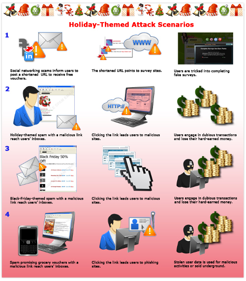 This infographic depicts several possible scenarios of holiday-themed attacks to look out for this season. (Source: Trend Micro)