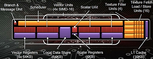 A block diagram of a GCN Compute Unit (CU). According to AMD, it features four 16-wide SIMD engines which allows it to process four different instruction sets in simultaneously.