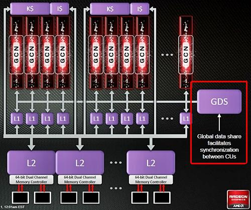 With the absence of the ultra-threaded dispatch processors, the Global Data Share (GDS) is responsible for synchronization between GCN Compute Units.