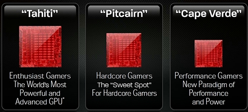 The Southern Islands product line has three categories targeted at gamers with different needs. The previous generation Northern Island GPUs had five distinct product lines.