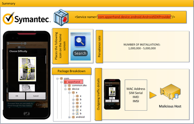 (Image source: Symantec)