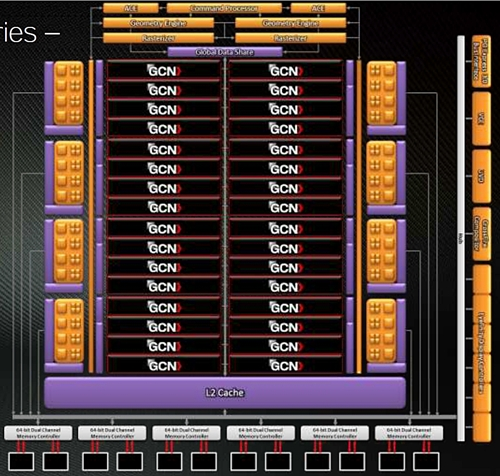 The block diagram of the 'Taihiti' GPU based on AMD's next generation GCN architecture. Take note of the number of GCN Compute Units which can number as many as 32 on a single GPU.