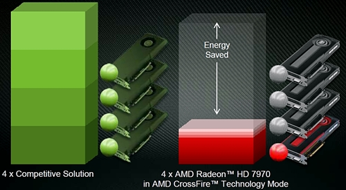 The AMD Zerocore technology is able to turn off the second, third and fourth GPUs in a CrossFire setup to save energy.