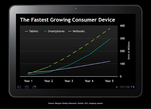 Tablet momentum in its early days versus other popular gadgets. This graph is courtesy of NVIDIA whose compilation is based on multiple market research firms.