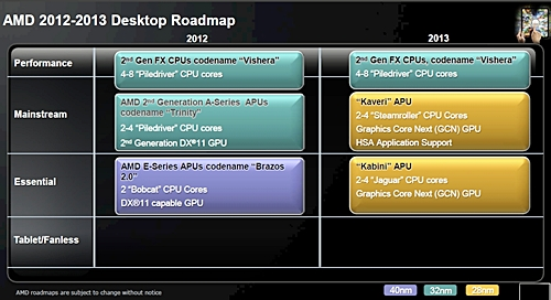 "AMD is not exiting the desktop market segment, it will launch its second-geneneration 32nm FX-series processors codenamed ""Vishera"" with four to eight Piledriver cores."