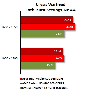 Crysis Warhead & Far Cry 2 Results : AMD Radeon HD 7770 - Seizing