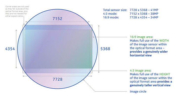 Sensors are rectangular while lenses are round, which is why there will always be pixels which fall outside of the lens' coverage. Image source: Nokia.