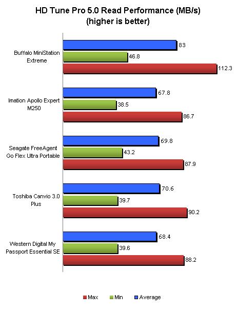 Results - HD Tune Pro 5 0 Read Performance & Random Average