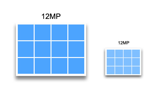 Imagine that each blue block represents 1 million pixels. Even though these two sensors have the same number of pixels, the pixels or photosites on the larger sensor are bigger. This is why, even though a DSLR camera and a smartphone can both shoot at 12MP, the images from the DSLR camera's larger sensor will look better.