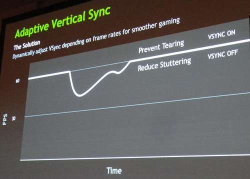 A pictorial representation of NVIDIA's adaptive VSync technology. It allows for smoothing gameplay by reducing stutter due to mismatch frame rates of game scenes and hardware display.