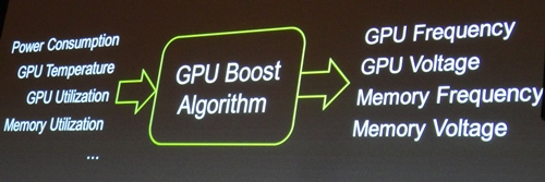 The 'brains' behind GPU Boost technology, its GPU Boost algorithm takes in the different parameters provided by the monitoring hardware circuitry to adjust a slew of GPU settings.