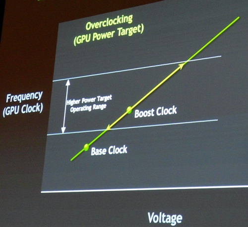 GPU Boost is capable of pushing the boost clock beyond the its marketed rate, as a safety measure, GPU Boost will not push the boost clock beyond upper boundary level of the GPU's power target. Hence, it minimizes the risk of burning up the electrical circuits of the card.