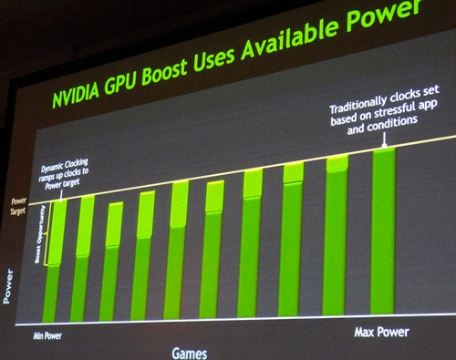 Auto boost the clock frequency of the GPU without exceeding the pre-defined power limits of the graphics processor. The GPU Boost technology is currently featured in GeForce GTX 680 and will likely be standard fare on other Keppler desktop GPUs.