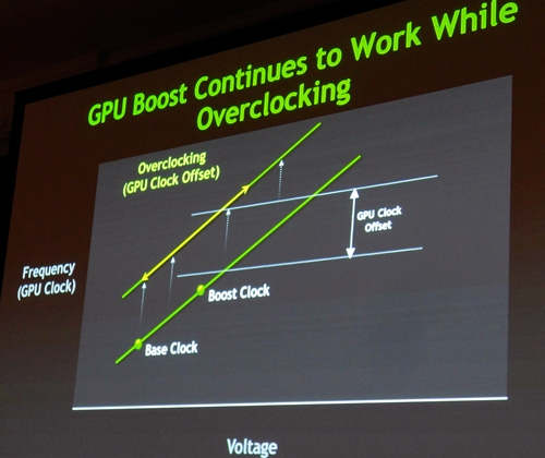 By increasing the GPU Clock Offset, both the base clock and its boost clock are raised by the same percentage. GPU Boost will continue to work with these raised levels of clock speeds.