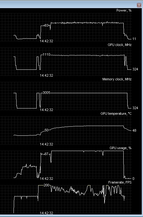 GPU Boost in action. As you can see, the dynamically adjusted core clock speed helps the GTX 680 achieve better FPS.