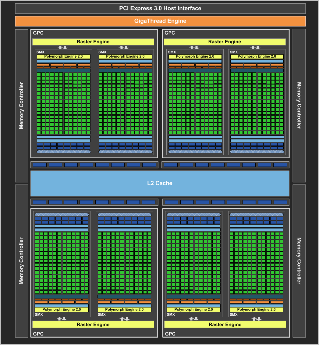 The new Kepler GPU architecture features 1536 cores, arranged in 8 groups of 192.