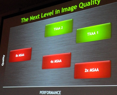 TXAA has two modes: TXAA 1 and TXAA 2. Both will offer far better quality than 8x MSAA but without the massive performance overhead.