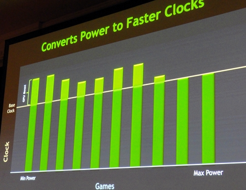 GPU Boost is able to use power headroom to boost the clock speed of the GPU to levels higher than its stated base clock of 1006MHz for GeForce GTX 680.