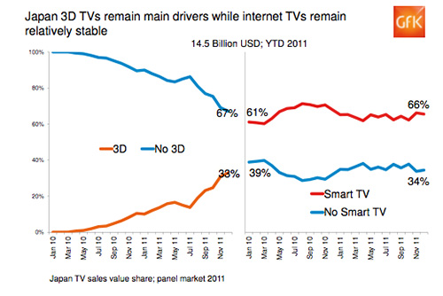 The situation in Japan is slightly different compared to the rest of Asia. In Japan, the main driver of growth has been 3D TVs, while Smart TVs have remained relatively stable throughout last year.