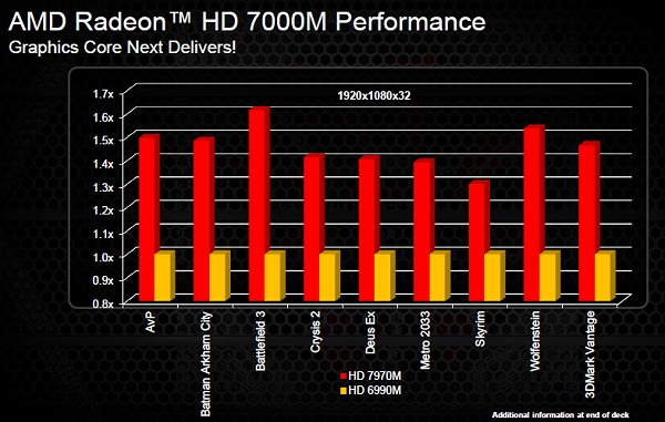 According to AMD, expect the top-end Radeon HD 7900 series to deliver up to 50% improvement in performance against the last generation mobile GPUs.