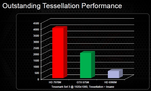 Given that Southern Islands graphics cores have improved DX11 and tessellation performance a good degree, figures like these look believable. However, this test focuses purely on one aspect of DX11 and it remains to be seen how these figures will translate in actual game tests. We'll find out in due time when gaming notebooks with the new Radeon mobile GPUs come our way.