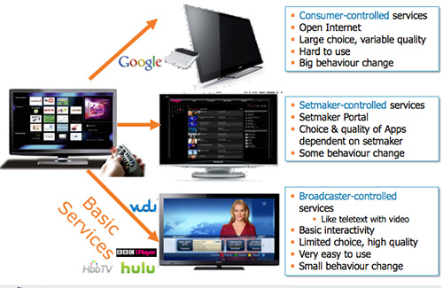 The Connected TV (or Smart TV, or Internet TV) will become fragmented if a standard isn't found soon. Basically a combination of the three content provider types will form the future of Connected TV functionality for now but they will differ from brand to brand.