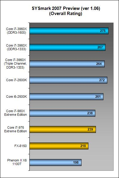 Results - SYSmark 2007 Preview : Intel Core i7-3960X Extreme