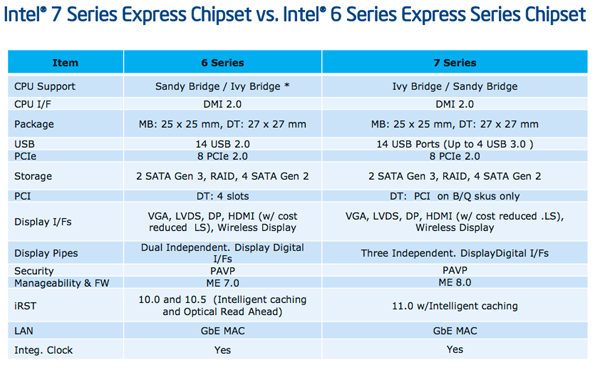 A quick look at how the new 7-series chipset stacks up against the older 6-series one. Clearly, they are highly similar in terms of features.